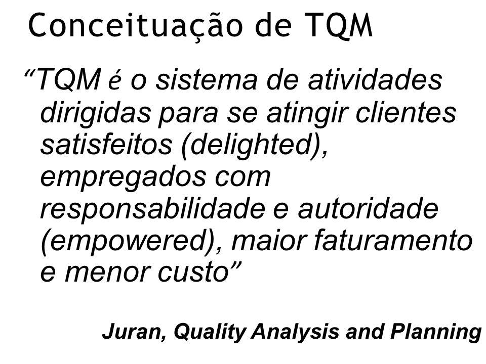 Conceituação de TQM