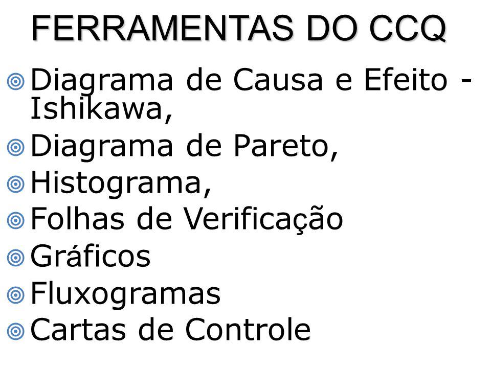 FERRAMENTAS DO CCQ Diagrama de Causa e Efeito - Ishikawa,