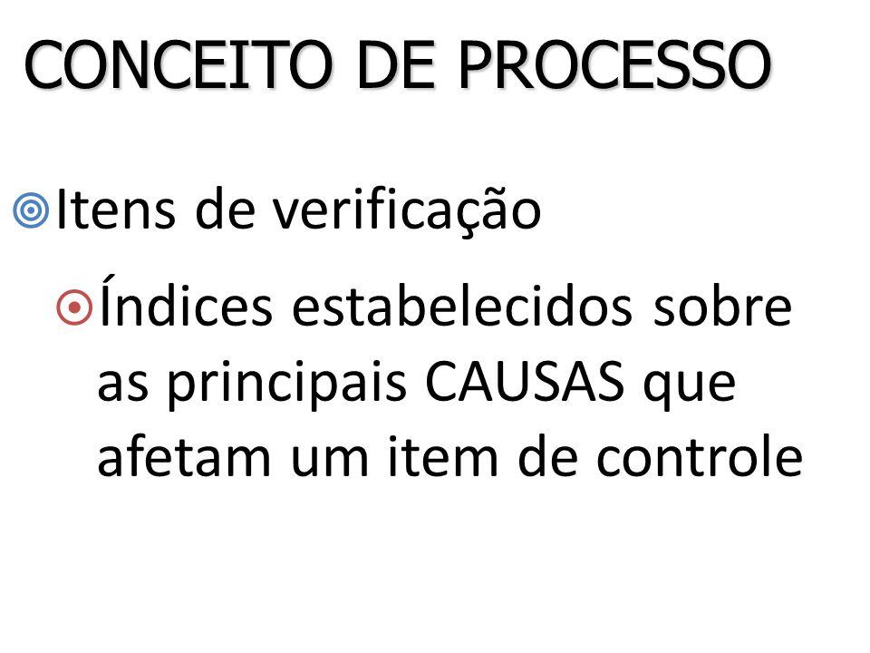 CONCEITO DE PROCESSO Itens de verificação