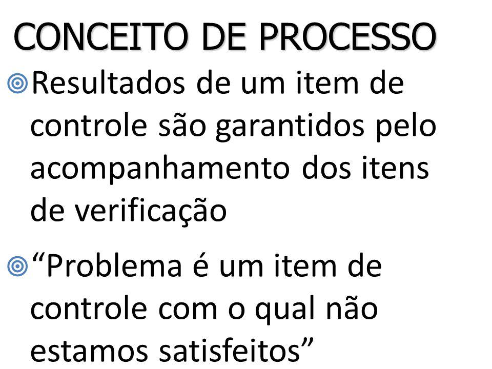 CONCEITO DE PROCESSO Resultados de um item de controle são garantidos pelo acompanhamento dos itens de verificação.