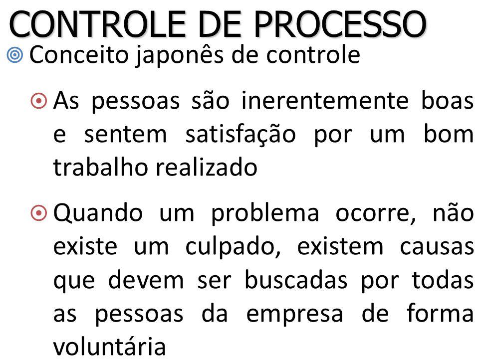 CONTROLE DE PROCESSO Conceito japonês de controle