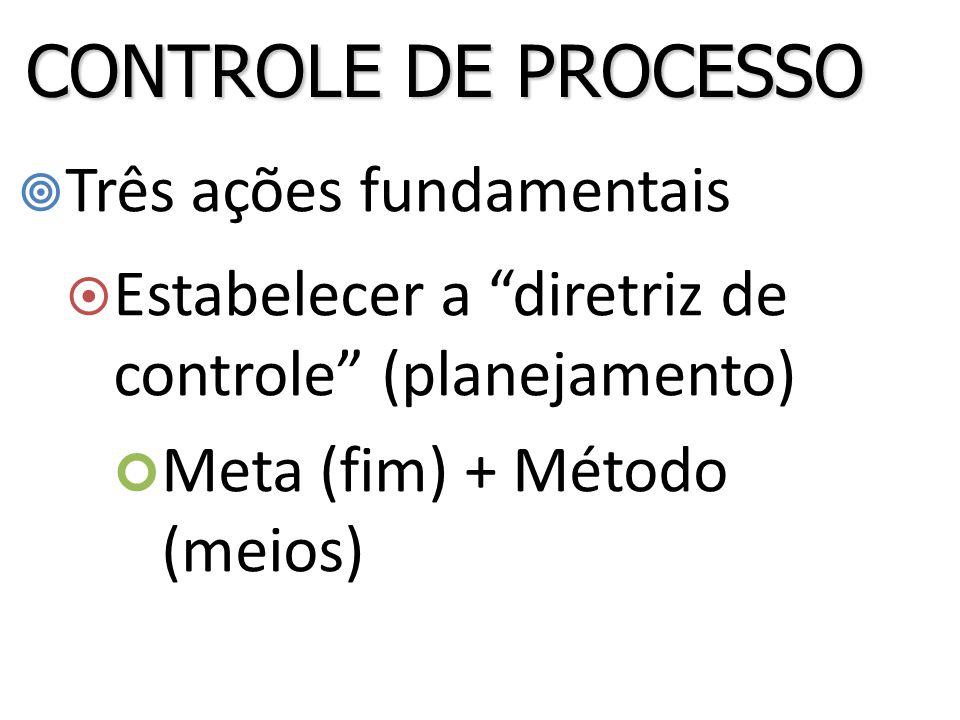 CONTROLE DE PROCESSO Três ações fundamentais
