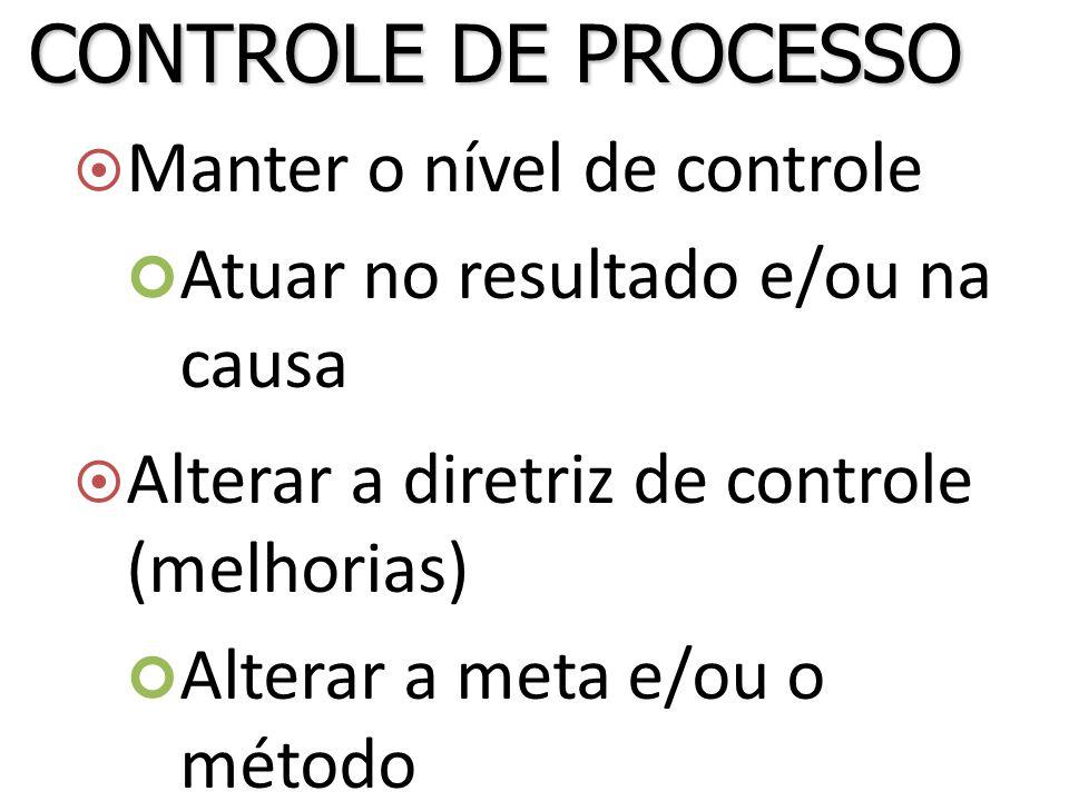 CONTROLE DE PROCESSO Manter o nível de controle