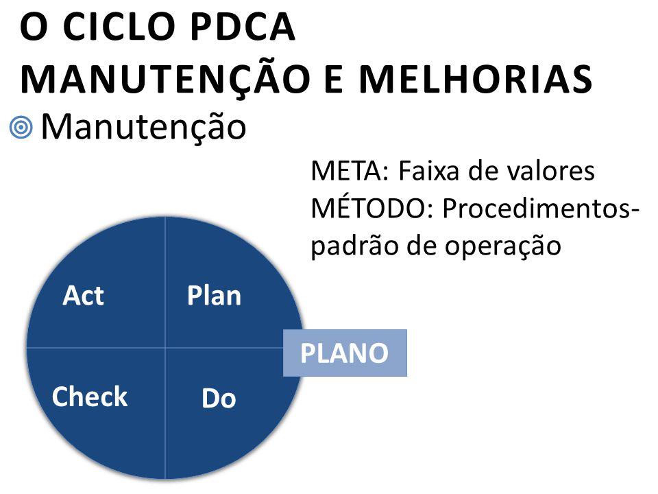 O CICLO PDCA MANUTENÇÃO E MELHORIAS