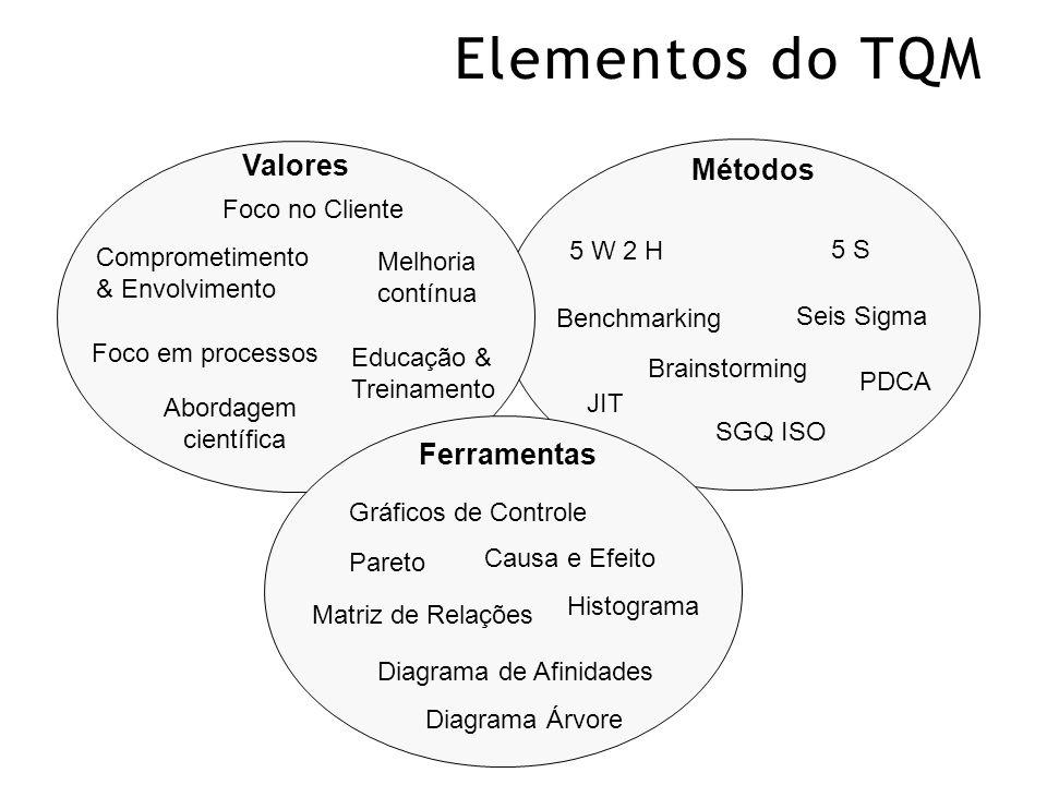 Elementos do TQM Valores Métodos Ferramentas Foco no Cliente 5 W 2 H