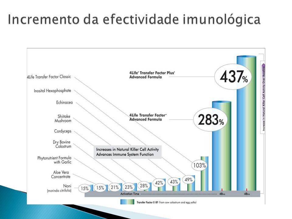 Incremento da efectividade imunológica