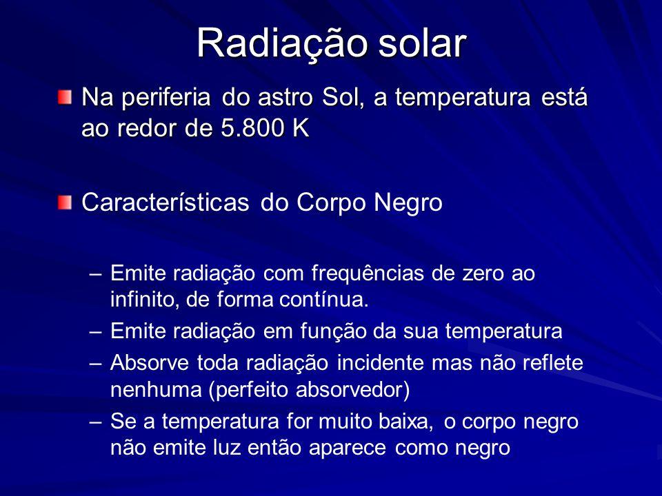 Radiação solar Na periferia do astro Sol, a temperatura está ao redor de 5.800 K. Características do Corpo Negro.