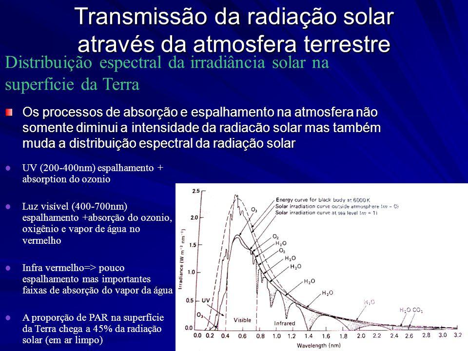 Transmissão da radiação solar através da atmosfera terrestre