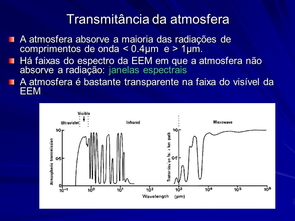 Transmitância da atmosfera