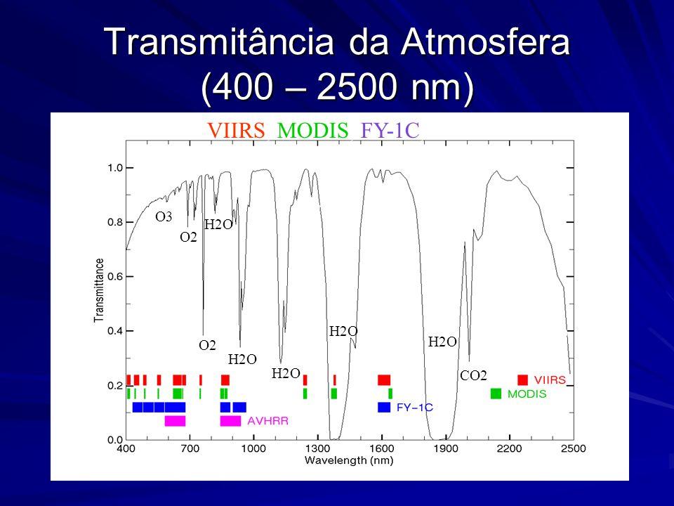 Transmitância da Atmosfera (400 – 2500 nm)