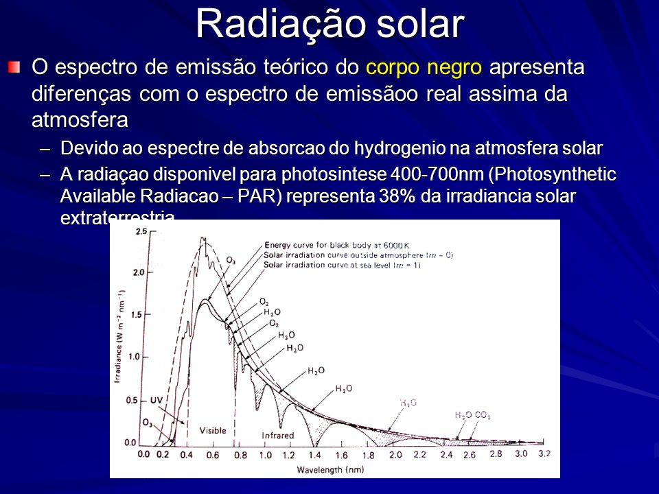 Radiação solar O espectro de emissão teórico do corpo negro apresenta diferenças com o espectro de emissãoo real assima da atmosfera.