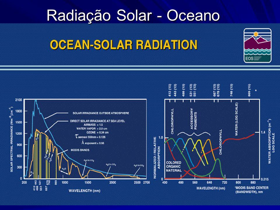 Radiação Solar - Oceano