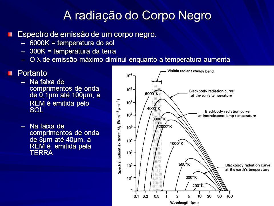 A radiação do Corpo Negro