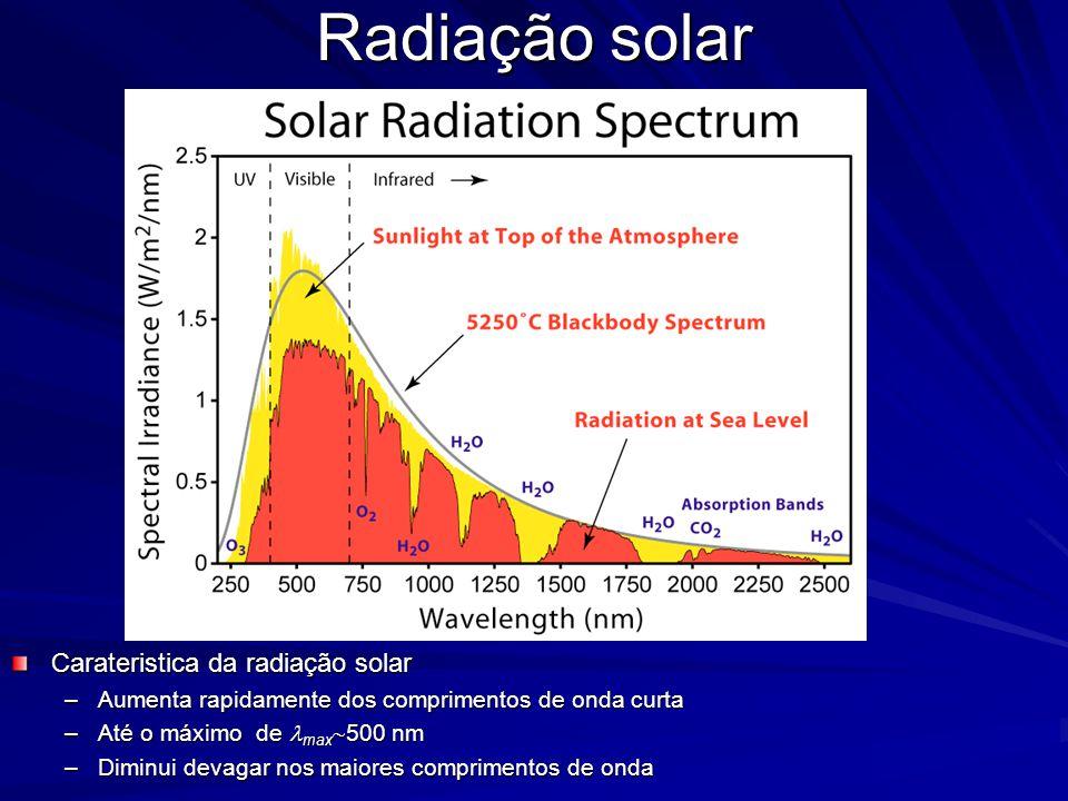 Radiação solar Carateristica da radiação solar