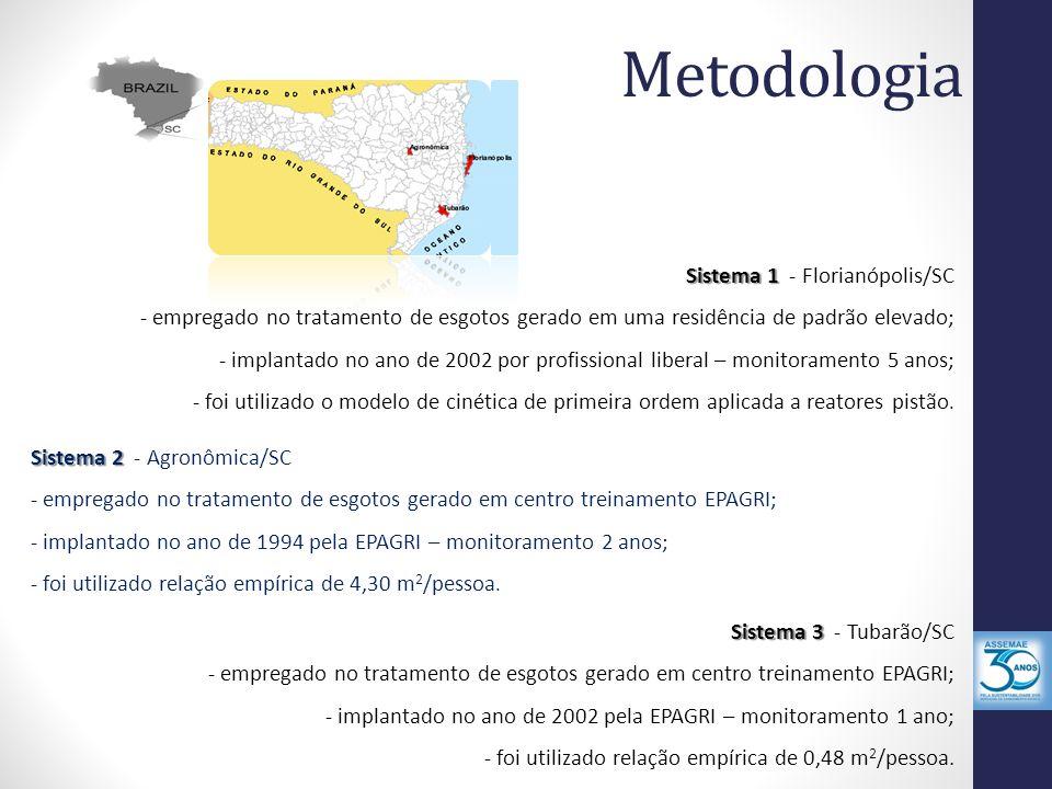 Metodologia Sistema 1 - Florianópolis/SC