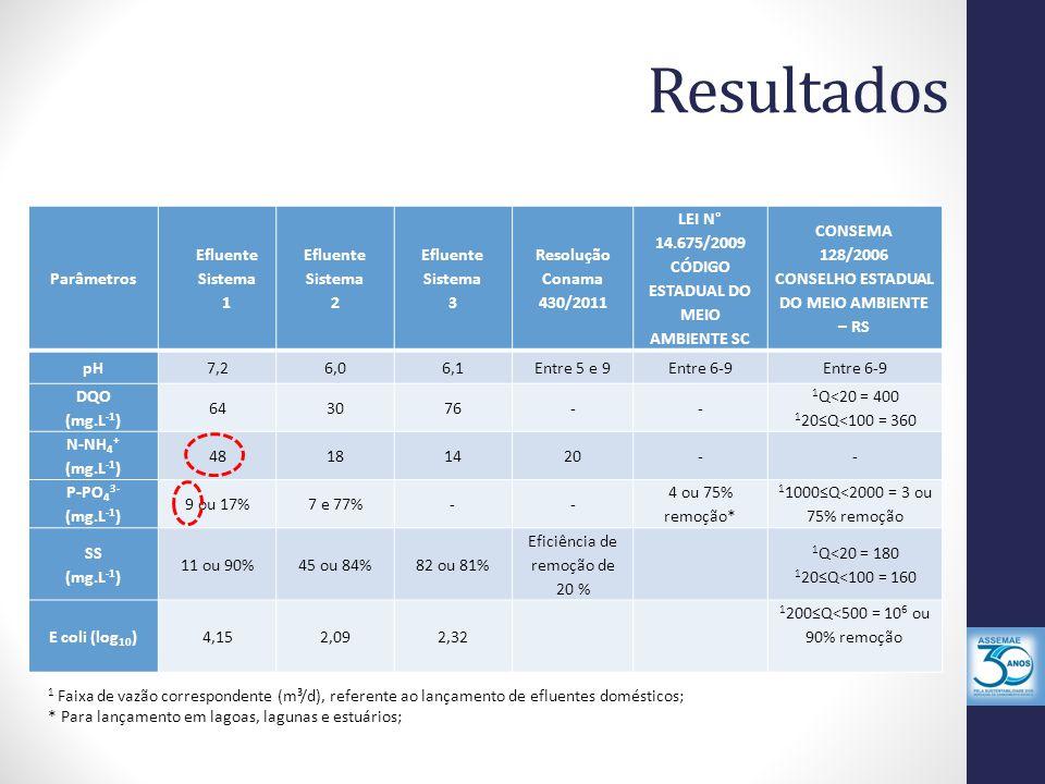 Resultados Parâmetros Efluente Sistema 1 2 3 Resolução Conama 430/2011