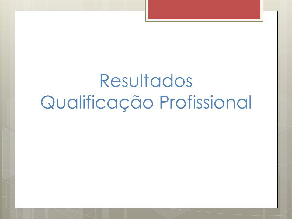 Resultados Qualificação Profissional