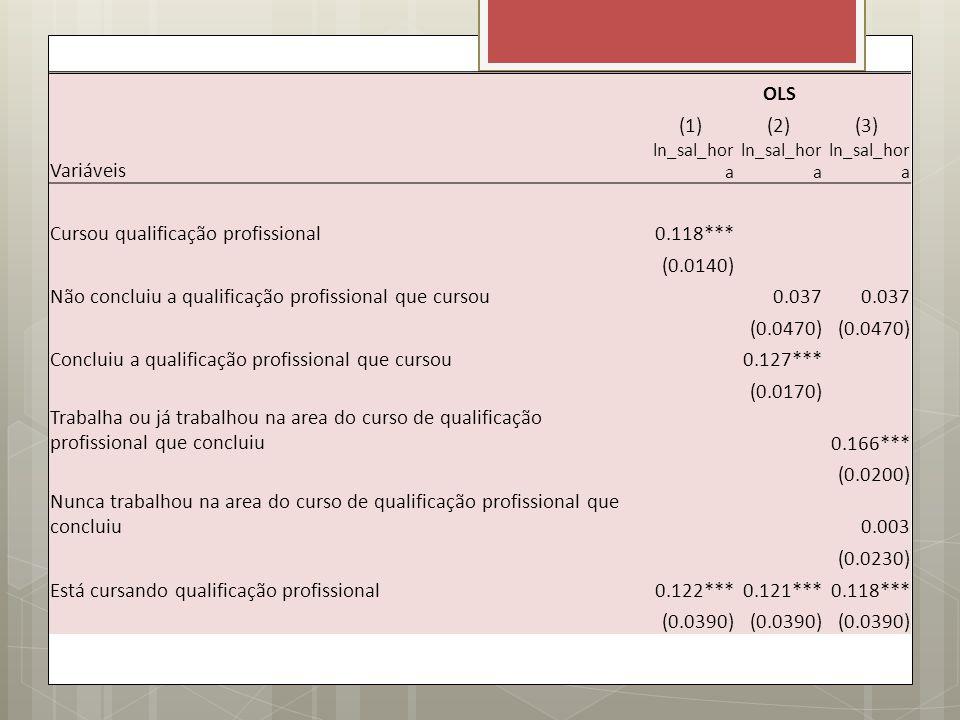 Cursou qualificação profissional 0.118*** (0.0140)