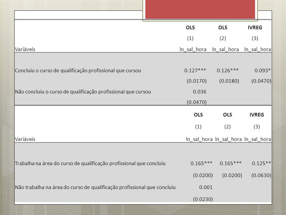 OLS. IVREG. (1) (2) (3) Variáveis. ln_sal_hora. Concluiu o curso de qualificação profissional que cursou.