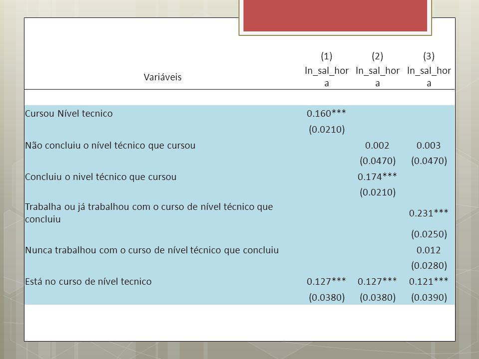 (1) (2) (3) Variáveis. ln_sal_hora. Cursou Nível tecnico. 0.160*** (0.0210) Não concluiu o nível técnico que cursou.