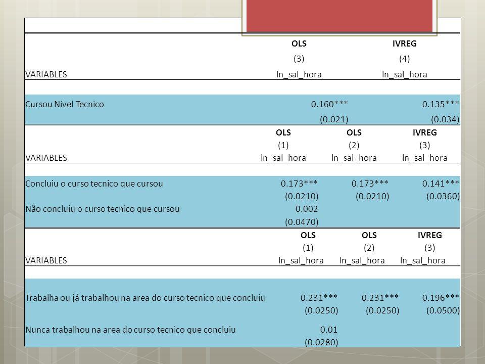 OLS. IVREG. (3) (4) VARIABLES. ln_sal_hora. Cursou Nível Tecnico. 0.160*** 0.135*** (0.021)
