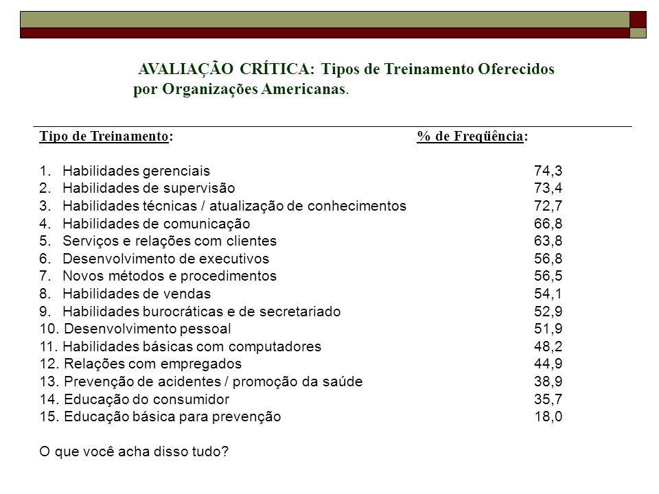 Tipo de Treinamento: % de Freqüência: 1. Habilidades gerenciais 74,3