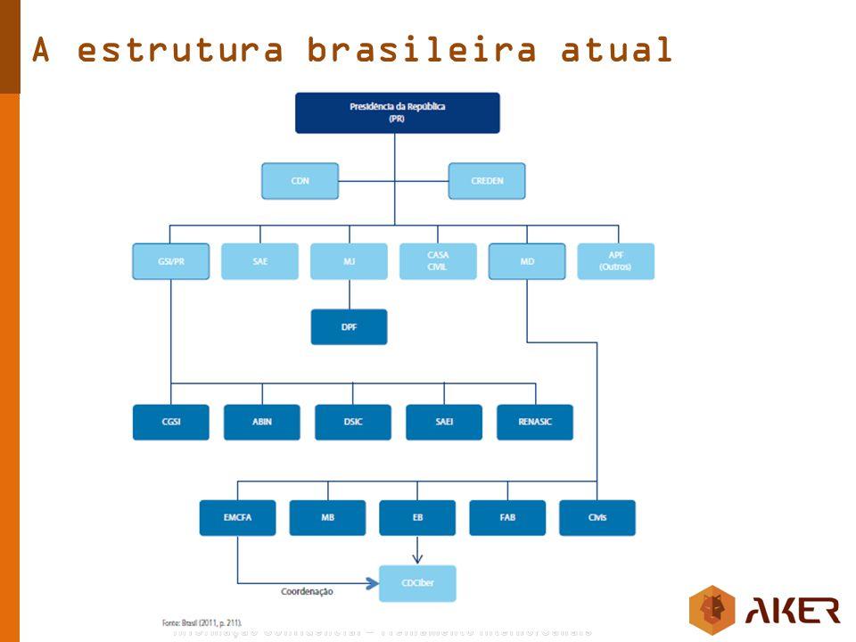 A estrutura brasileira atual