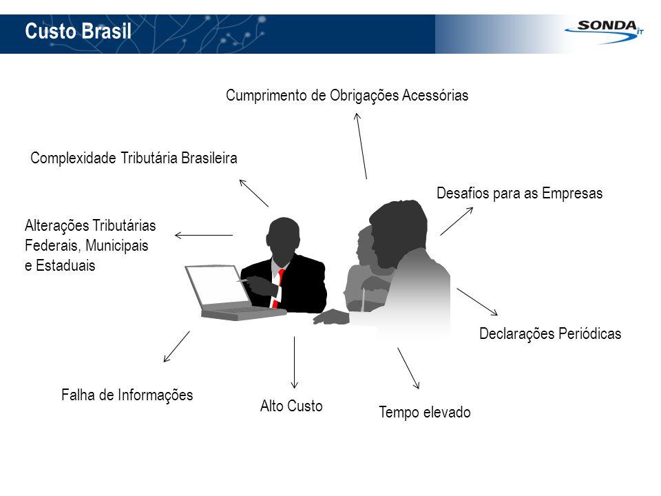 Custo Brasil Cumprimento de Obrigações Acessórias