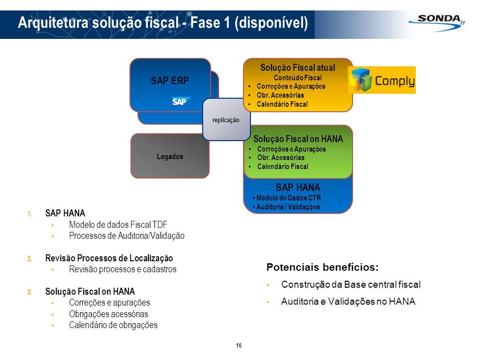 Arquitetura solução fiscal - Fase 1 (disponível)