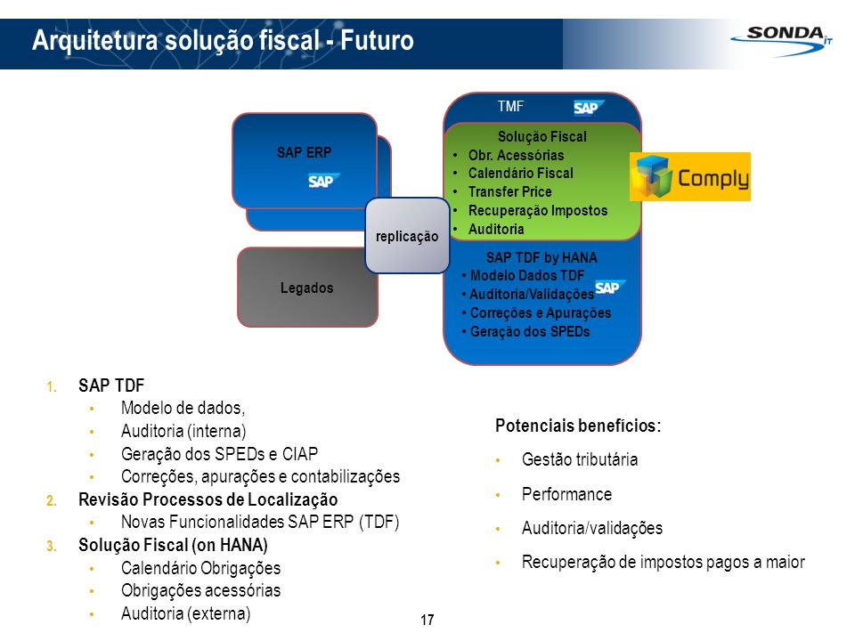 Arquitetura solução fiscal - Futuro