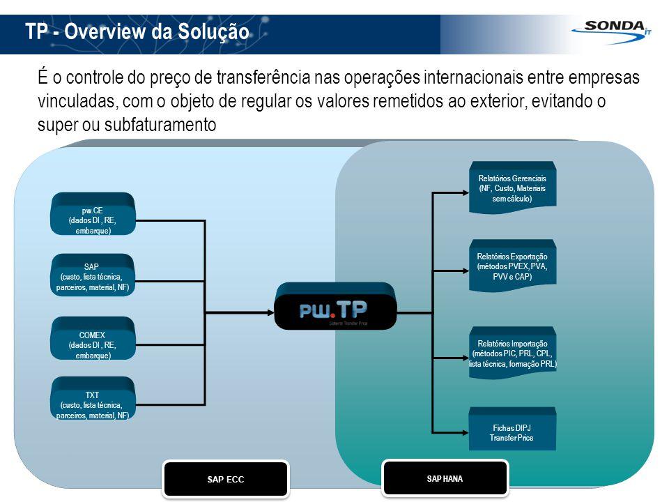 TP - Overview da Solução