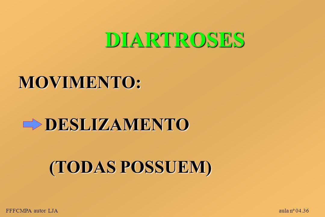 DIARTROSES MOVIMENTO: DESLIZAMENTO (TODAS POSSUEM)