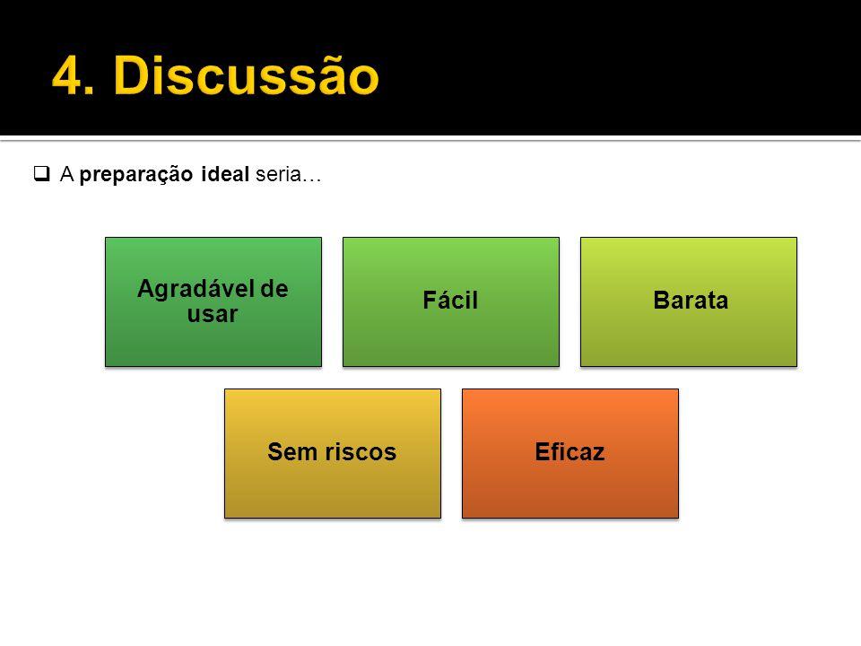 4. Discussão Agradável de usar Fácil Barata Sem riscos Eficaz