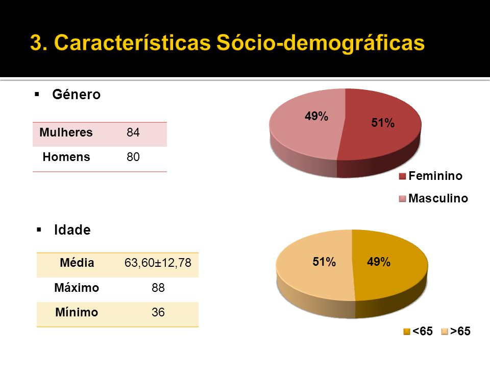 3. Características Sócio-demográficas