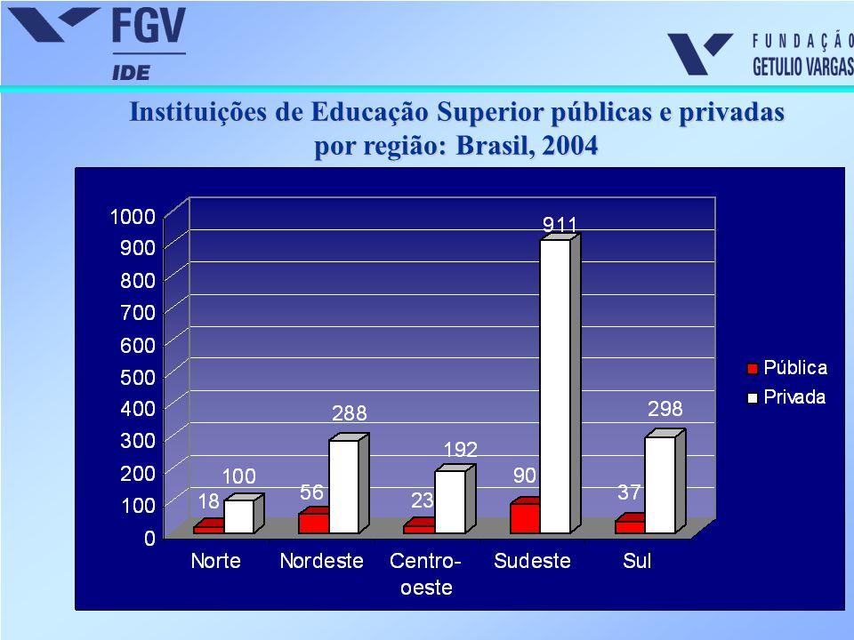 Instituições de Educação Superior públicas e privadas por região: Brasil, 2004