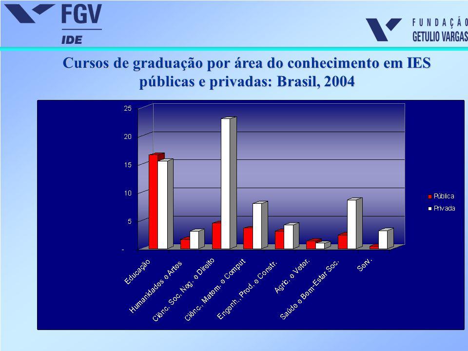 Cursos de graduação por área do conhecimento em IES públicas e privadas: Brasil, 2004