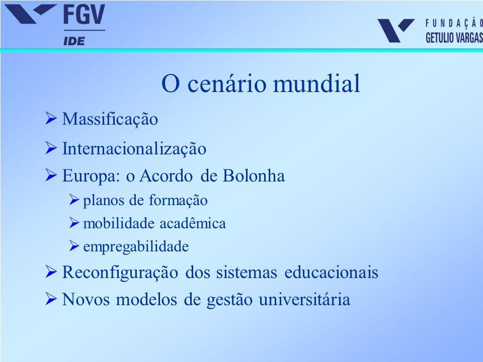 O cenário mundial Massificação Internacionalização
