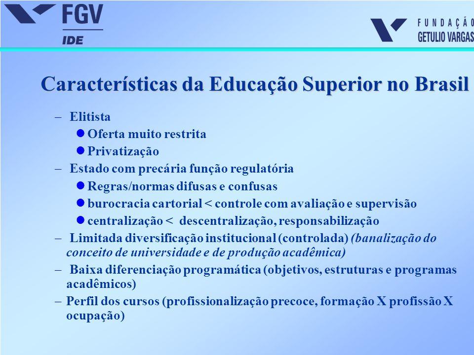 Características da Educação Superior no Brasil