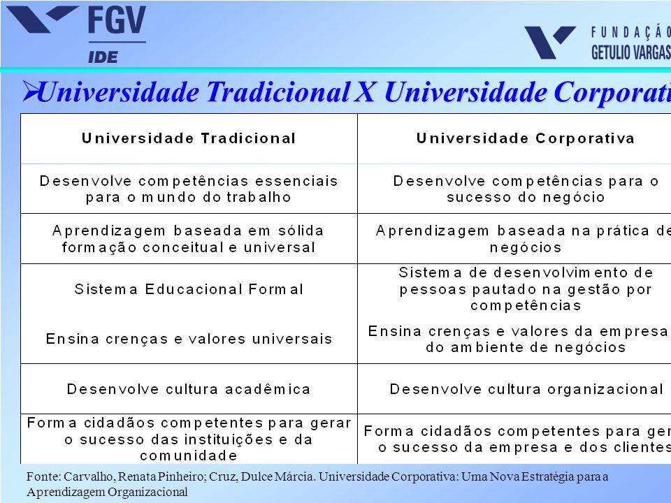 Universidade Tradicional X Universidade Corporativa