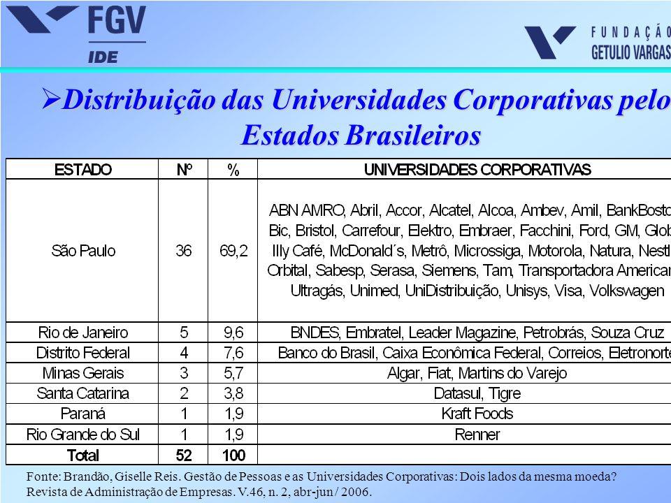Distribuição das Universidades Corporativas pelos Estados Brasileiros