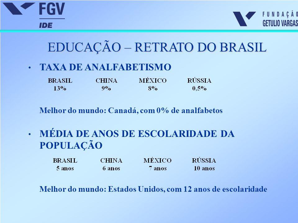 EDUCAÇÃO – RETRATO DO BRASIL