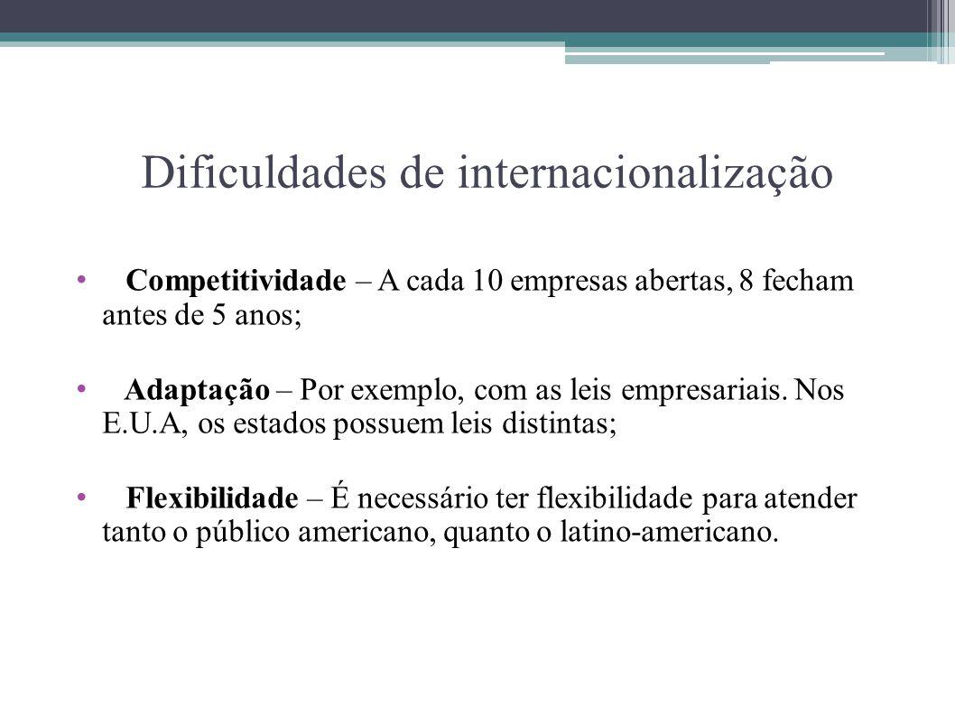 Dificuldades de internacionalização