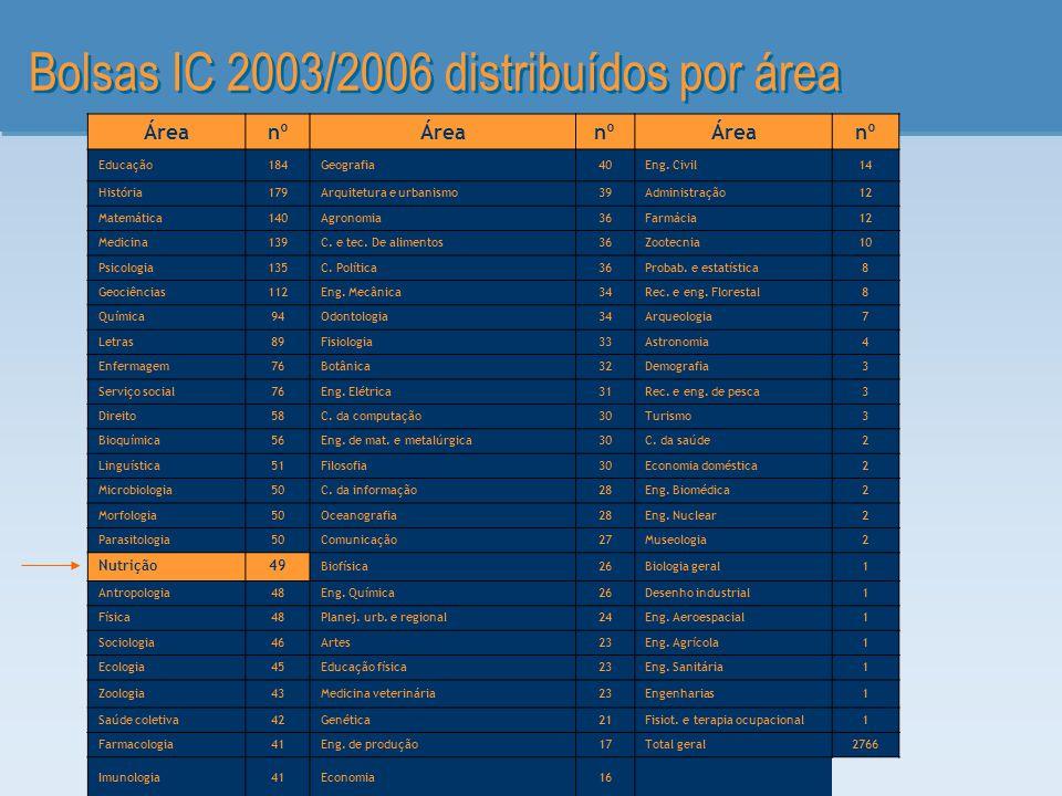 Bolsas IC 2003/2006 distribuídos por área