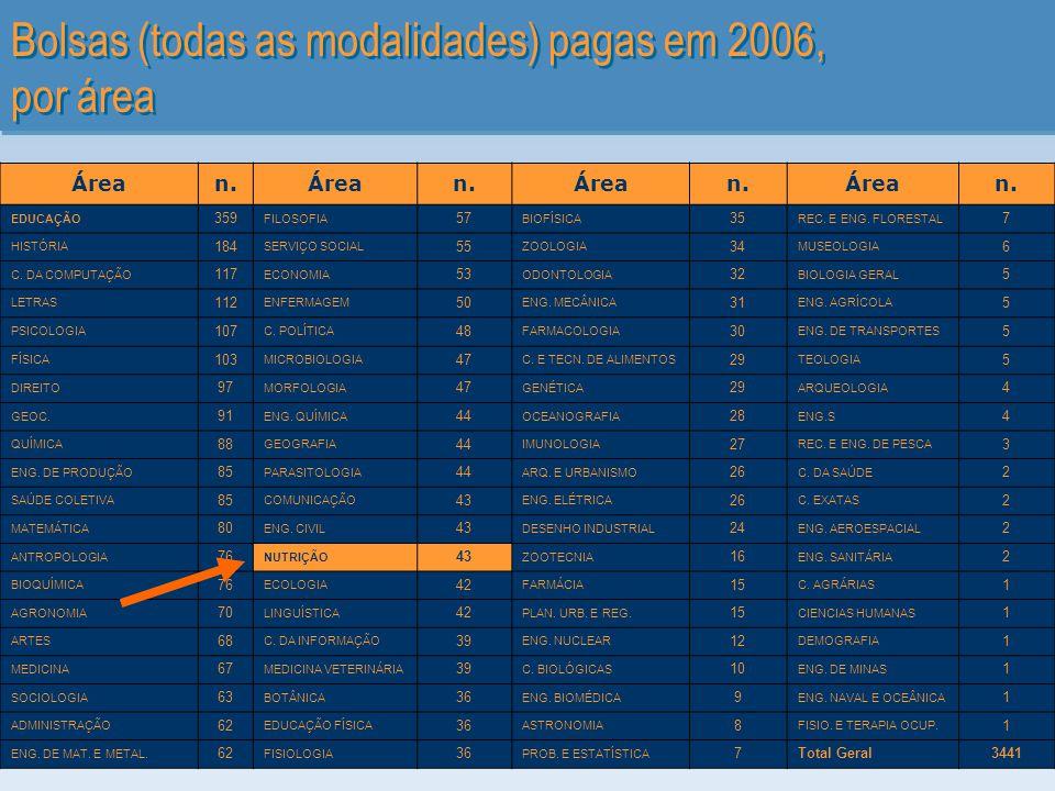 Bolsas (todas as modalidades) pagas em 2006, por área