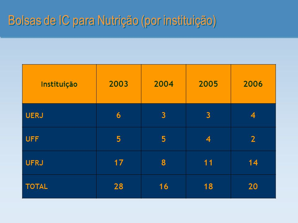 Bolsas de IC para Nutrição (por instituição)