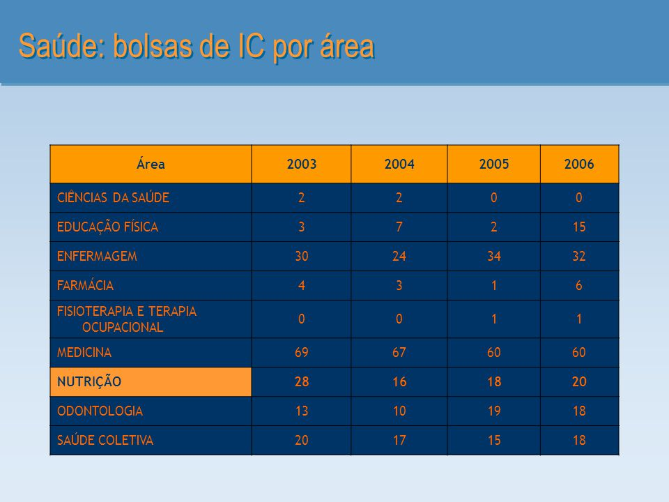 Saúde: bolsas de IC por área