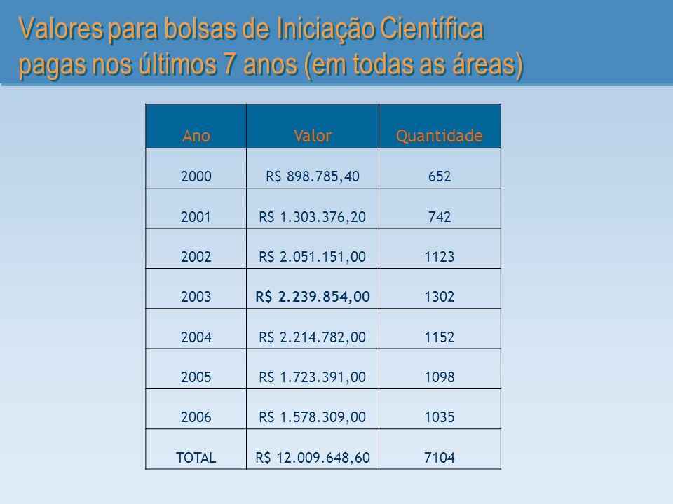 Valores para bolsas de Iniciação Científica pagas nos últimos 7 anos (em todas as áreas)
