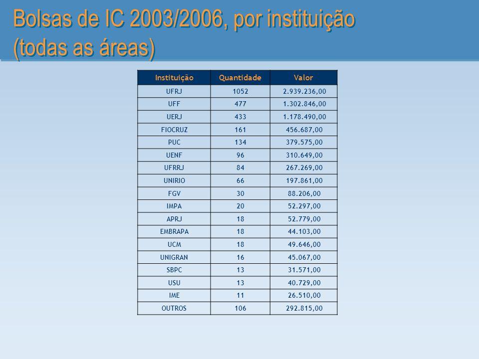 Bolsas de IC 2003/2006, por instituição (todas as áreas)