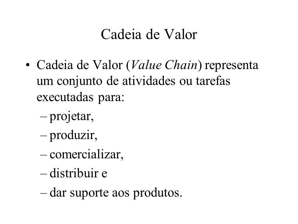 Cadeia de Valor Cadeia de Valor (Value Chain) representa um conjunto de atividades ou tarefas executadas para: