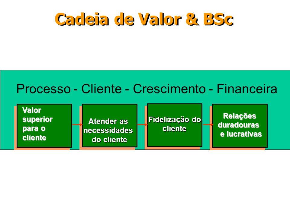 Processo - Cliente - Crescimento - Financeira